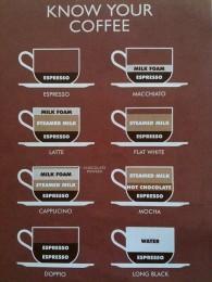 エスプレッソメニューの一例。基本的な8種類。バリエーションはまだまだある!